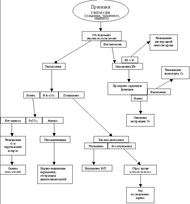 Гипоксемия и гипоксия в чем разница — Все,что вы хотели знать о легких человека